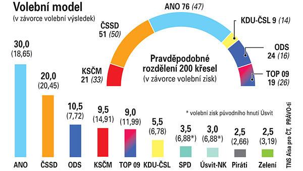 Repro: tns-aisa.cz